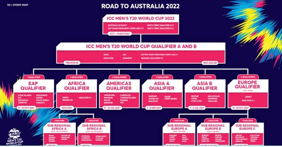 टी ट्वान्टी विश्वकप २०२२ को लागि नेपालले सिधैं ग्लोबल छनोट खेल्ने